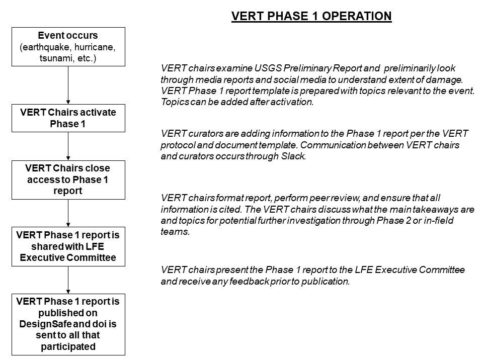 VERT Phase I Operations Flow Chart